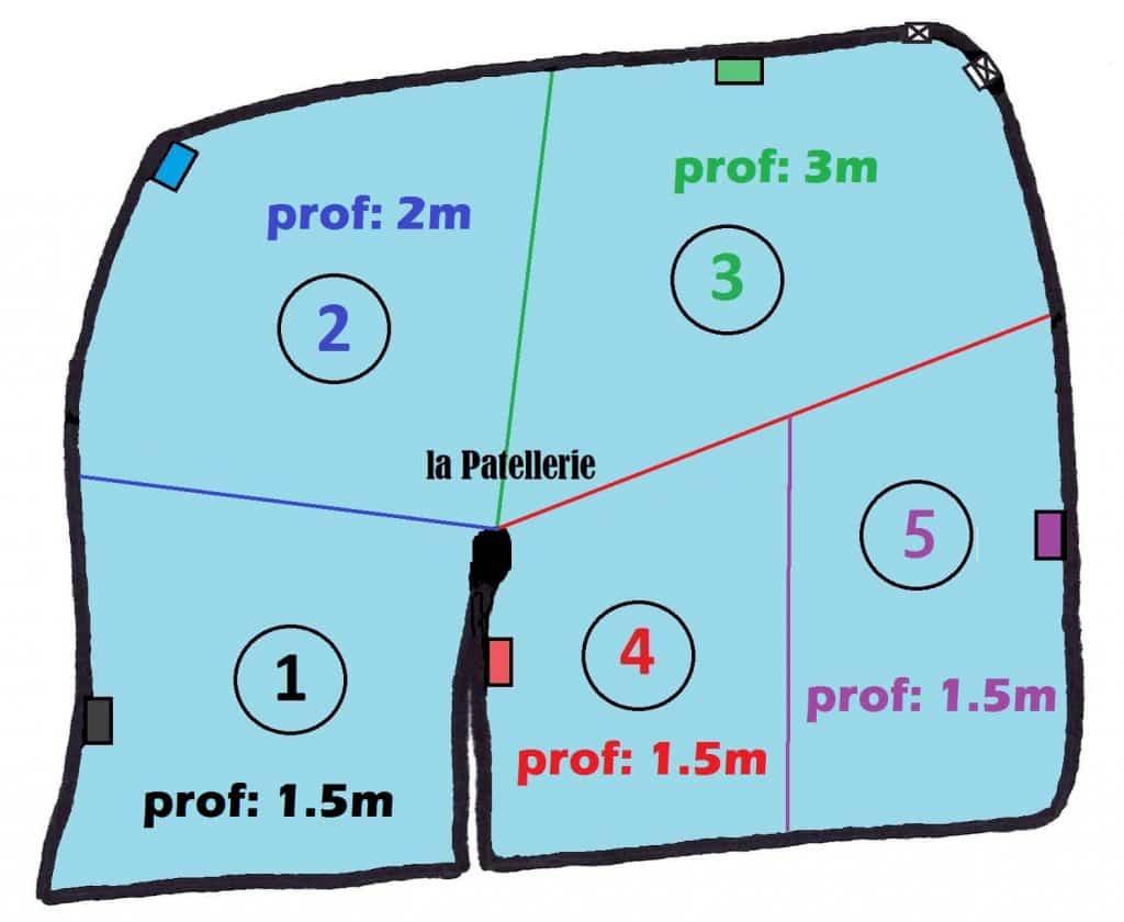 Les 5 postes de l'étang de la Patellerie